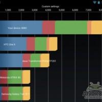 Nexus 7 (2012) al límite: Tegra 3 a 2GHz