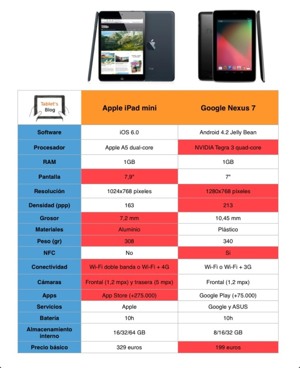 Comparativa Nexus 7 vs. iPad mini