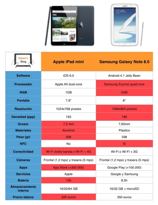 Tabla comparativa iPad mini vs. Galaxy Note 8.0