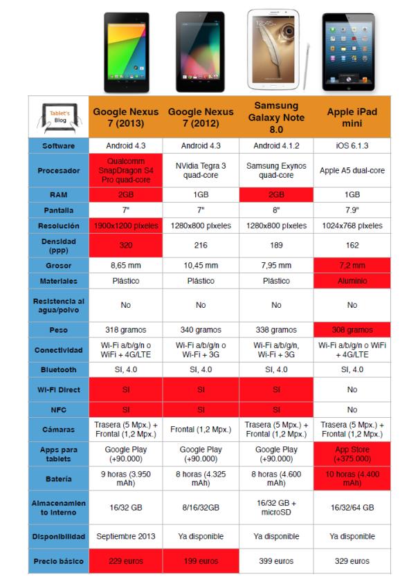 Comparativa: Nexus 7 (2013) frente a la competencia