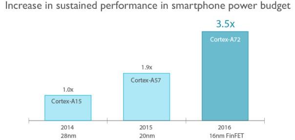 ARM Córtex A72 rendimiento